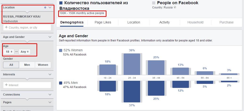 Количество пользователей Фейсбука во Владивостоке